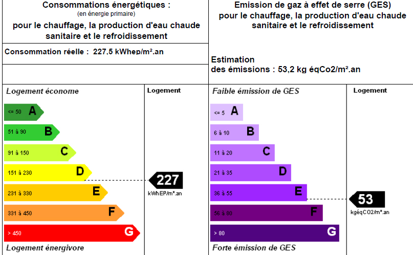 DPE : diagnostic performance énergétique